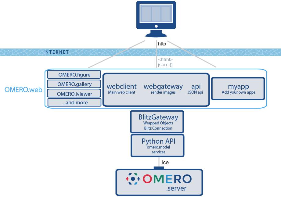 OMERO web framework — OMERO 5 4 6 documentation